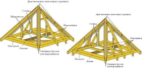 Фото - Чотирьохскатні даху: види, послідовність робіт