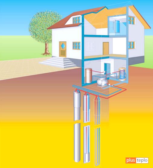 Вертикальний теплообмінник геотермальної системи опалення