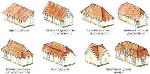 Фото - Дах як конструктивний елемент будинку