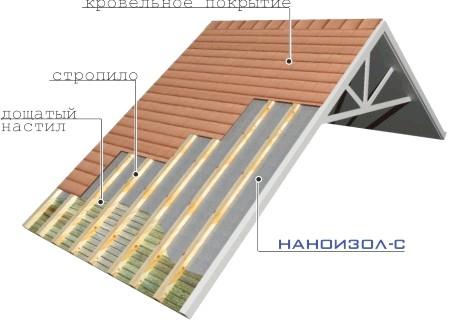 Фото - Гідропароізоляція покрівлі