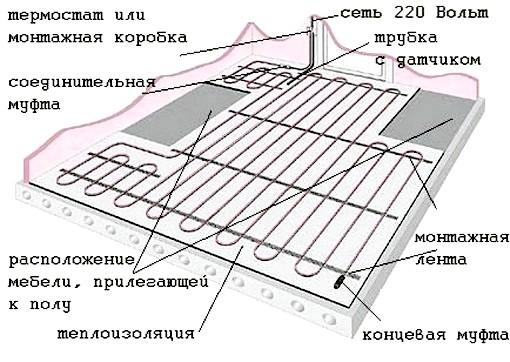 Схема монтажу теплої підлоги.