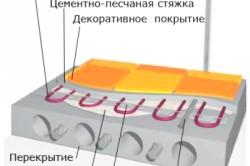 Схема теплої підлоги.