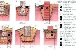 Схема видів стрічкового фундаменту