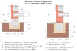 Схема стрічкового мелкозаглубленного фундаменту з ж / б блоків