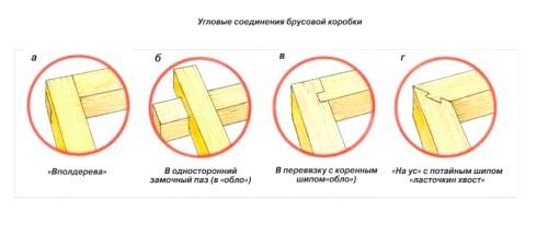 Фото - Види і особливості з'єднання бруса