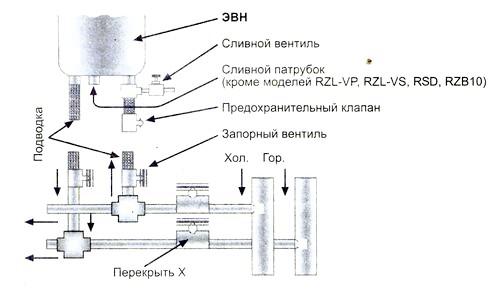 Фото - Накопичувальний водонагрівач - важливий елемент благоустрою