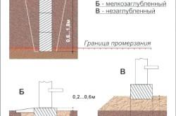 Схеми фундаментів по заглибленню