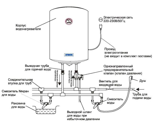 Фото - Як правильно підібрати накопичувальний водонагрівач для свого житла