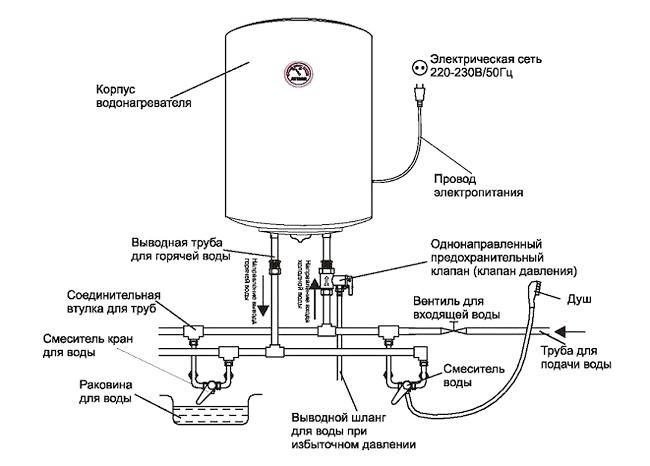 Схема устройства и подключение накопительного водонагревателя