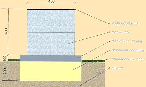 Фото - Як правильно залити фундамент під баню?