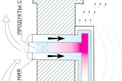 Фото - Як працює двоконтурний газовий котел і як його підключити