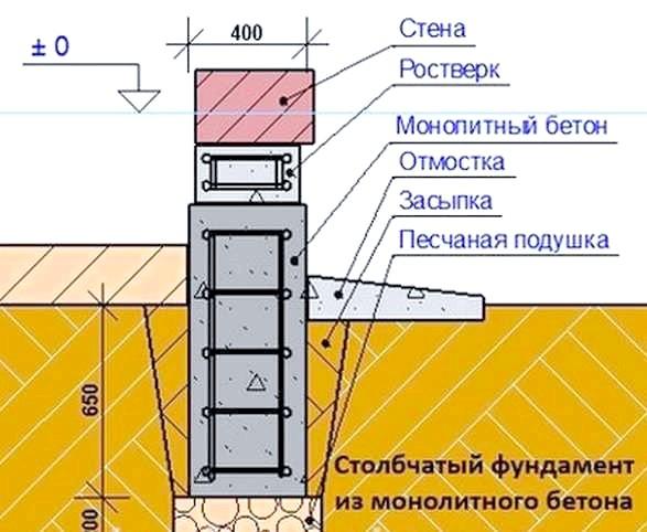 Фото - Як зробити новий фундамент до старого будинку
