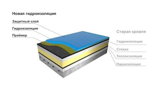 Фото - Як зробити плоский дах?