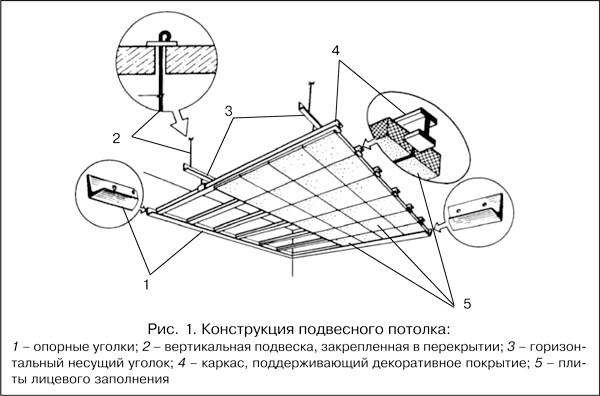 Фото - Підвісні стелі для обробки ванної