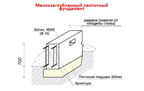 Фото - Якої висоти повинен бути фундамент?