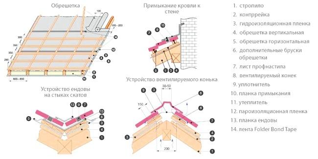 Фото - Технологія установки профлиста на дах