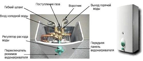 Фото - Неполадки і ремонт газових проточних водонагрівачів