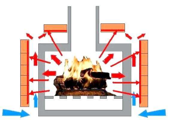 Схема розповсюдження теплового випромінювання при облицьованої печі