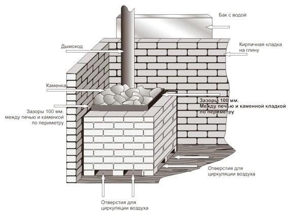 Схема монтажу печі з обкладанням цеглою