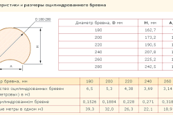 Характеристики і розміри оциліндрованих колод