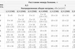 Таблиця розрахунку дерев'яного бруса