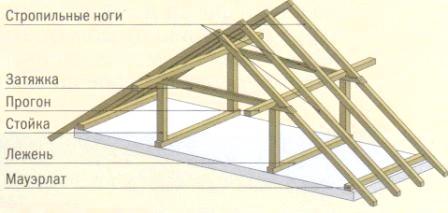 Фото - Розрахунок дерев'яних кроквяних систем, види їх конструкцій