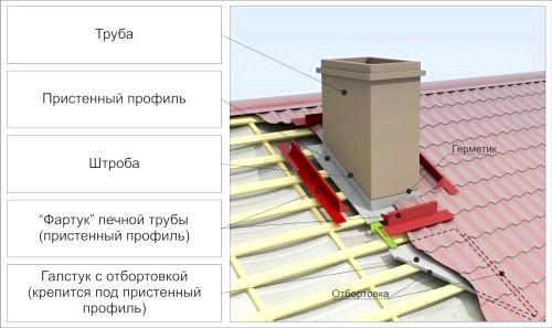 Фото - Правильно виконана гідроізоляція труби на даху