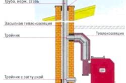 Схема влаштування димаря усередині будівлі