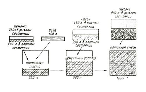 Фото - Розрахунок кількості цементу на 1 кубометр бетону