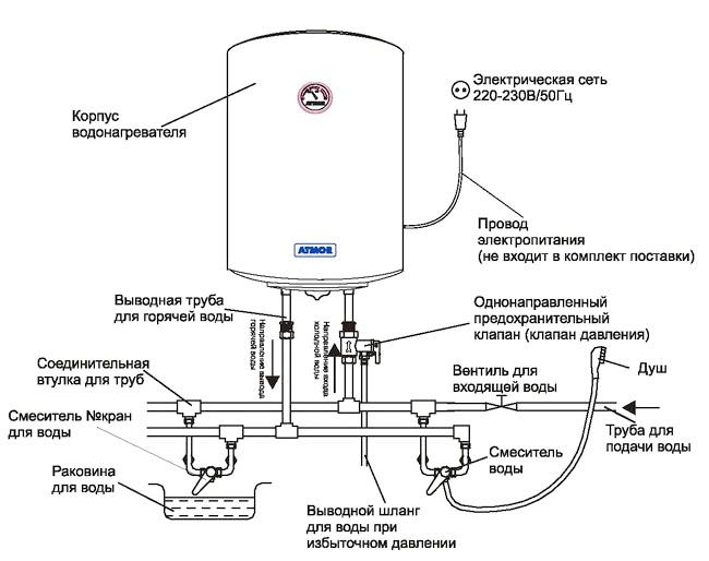 Фото - Розводка системи каналізації