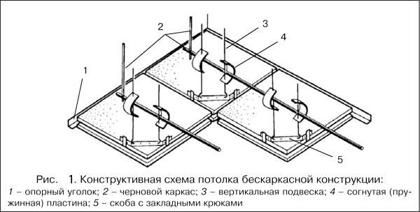 Фото - Як правильно помити стельову конструкцію?