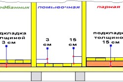 Схема влаштування підлоги в лазні