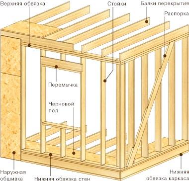 Схема пристрою стін каркасної лазні