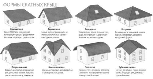 Фото - Як побудувати дах?