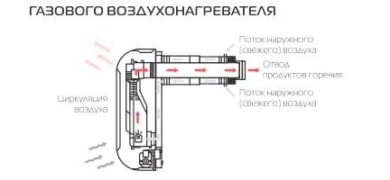 Установка газового конвектора самостійно
