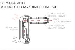 Схема роботи газового нагрівача