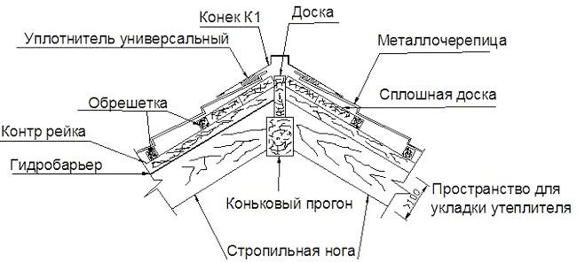 Фото - Установка коника даху - завершальний етап її зведення