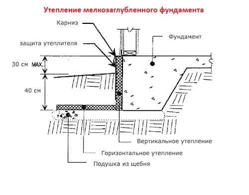 Фото - Пристрій і область застосування мелкозаглубленного фундаменту, монолітної плити