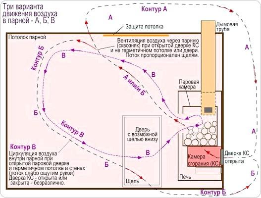Фото - Вентиляція в лазні: п'ять основних схем