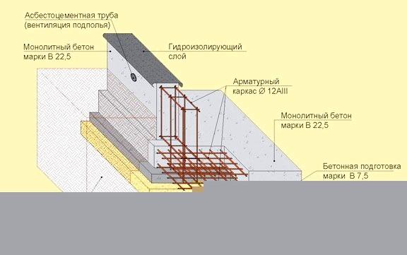 Фото - Зведення фундаменту монолітна плита