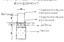 Схема стрічкового плаваючого фундаменту