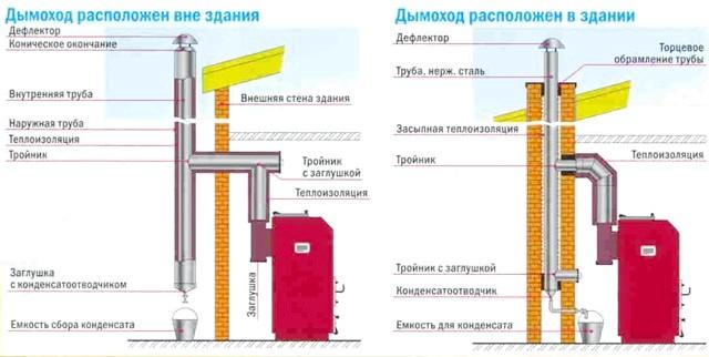 Фото - Чистка димоходів і вентиляційних каналів