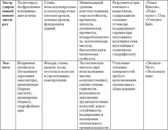 Порівняльна характеристика пінополістиролу і ековати