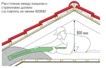 Схема монтажу ековати під покрівлю