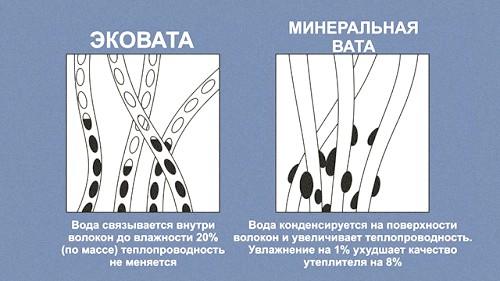 Відмінність структури ековати і мінеральних (базальтових) утеплювачів