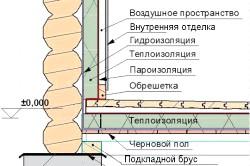 Схема внутрішньої обробки парної