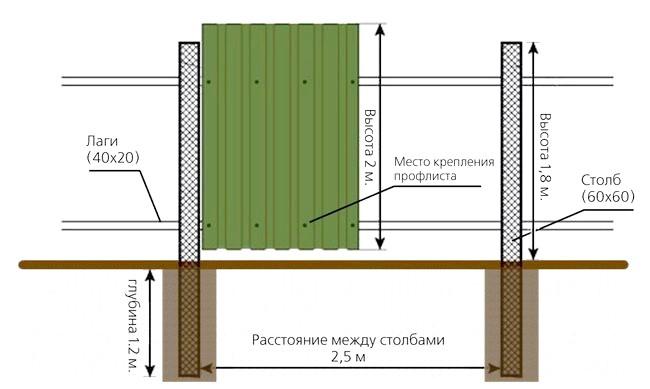 Фото - Інструкція для монтажу паркану з профнастилу