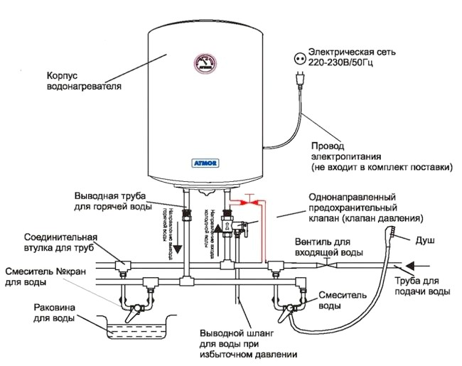 Фото - Як правильно підключити накопичувальний водонагрівач?