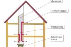 Схема каміна з повітряним опаленням. Варіант установки димоходу через перекриття.