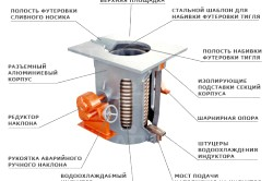 Схема пристрою електричної печі
